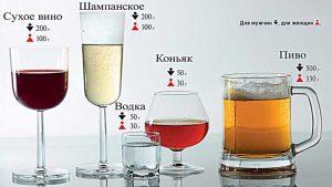 Безопасная доза алкогольных напитков
